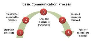 Barriers to effective communication Essay Example