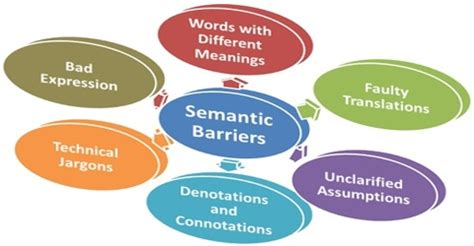 Communication Barriers And Dynamics Paper Quality